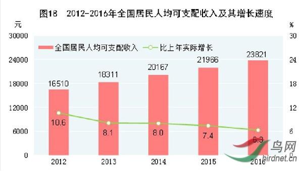 2012-2016年全国居民人均可支配收入及其增长速度.jpg