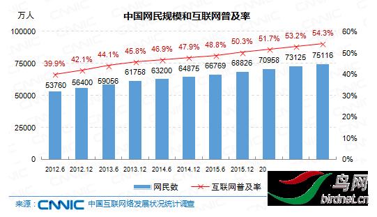 中国网民规模和互联网普及率.png